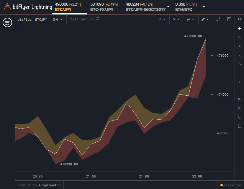 bitFlyer Lightning ラインチャート