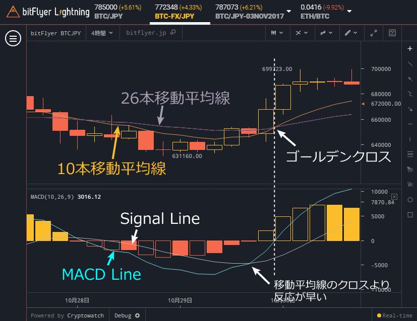 bitFlyer Lightning MACDは反応が早い