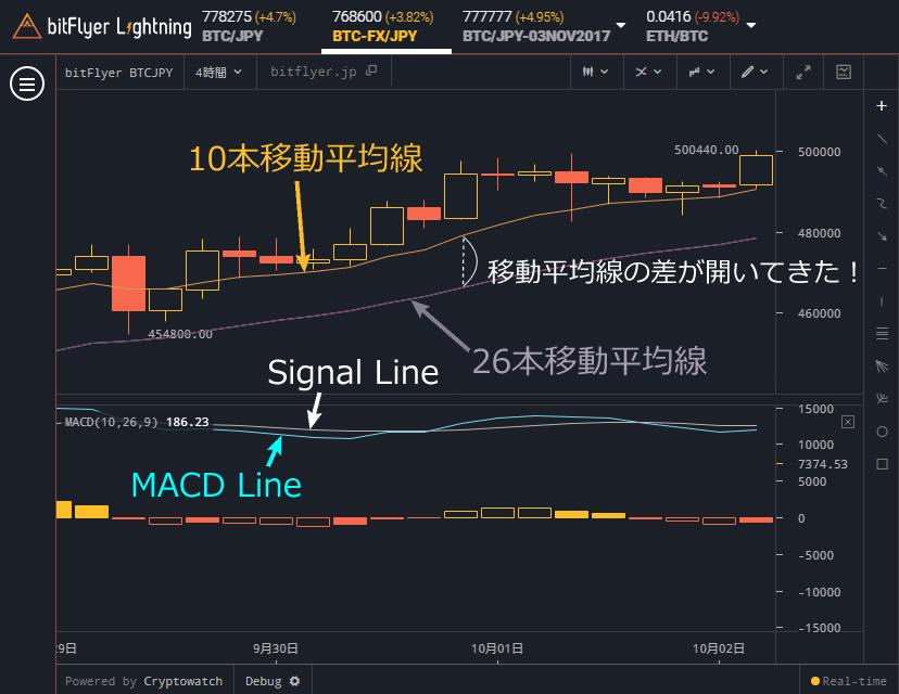 bitFlyer Lightning MACDのクロス
