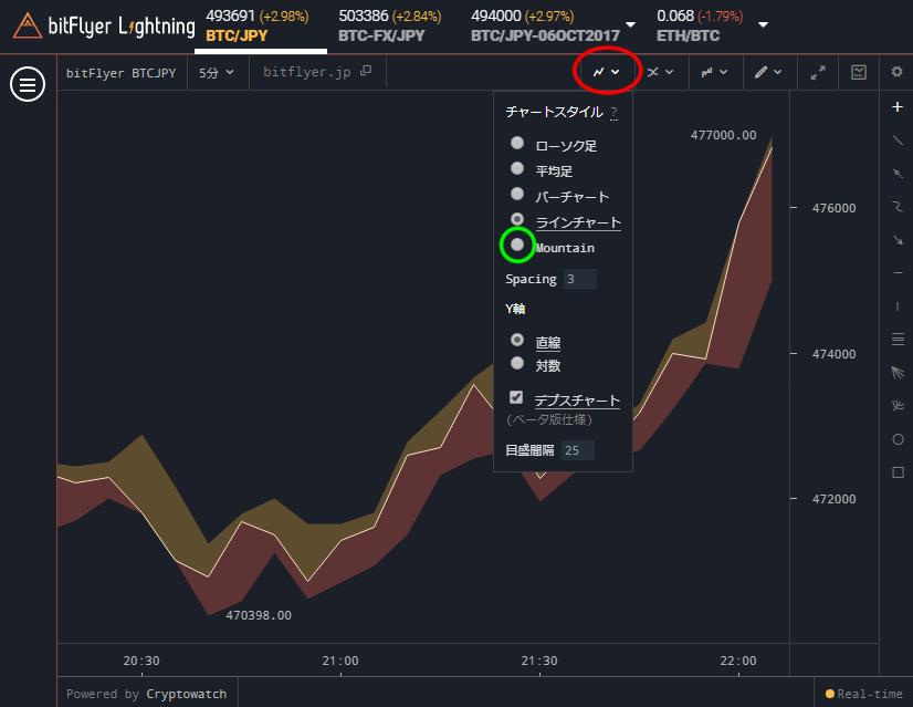 bitFlyer Lightnig チャートスタイル