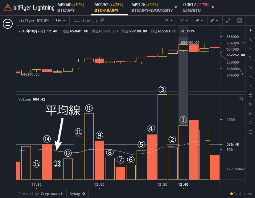 bitFlyer Lightning 出来高を計算