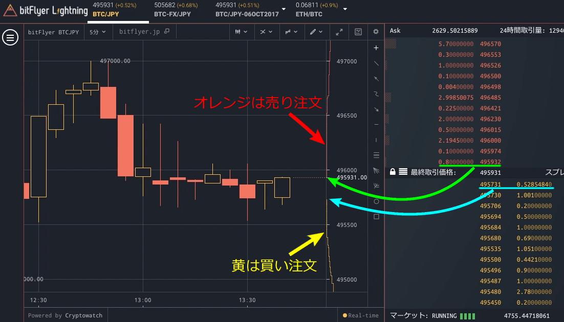 bitFlyer Lightning デプスチャート