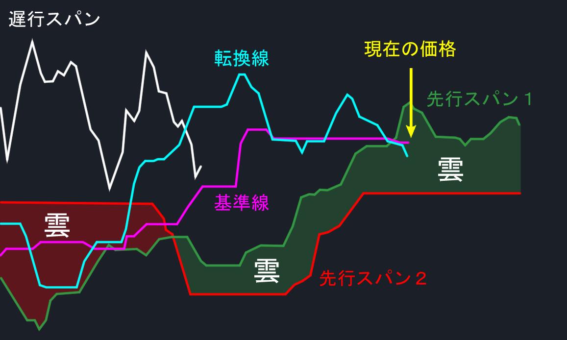 一目均衡表の5本の線