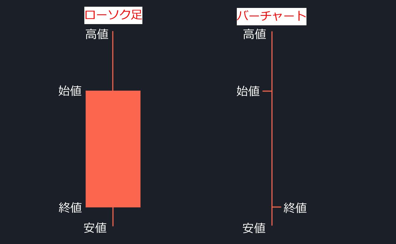 ローソク足とバーチャートを比較(陰線)