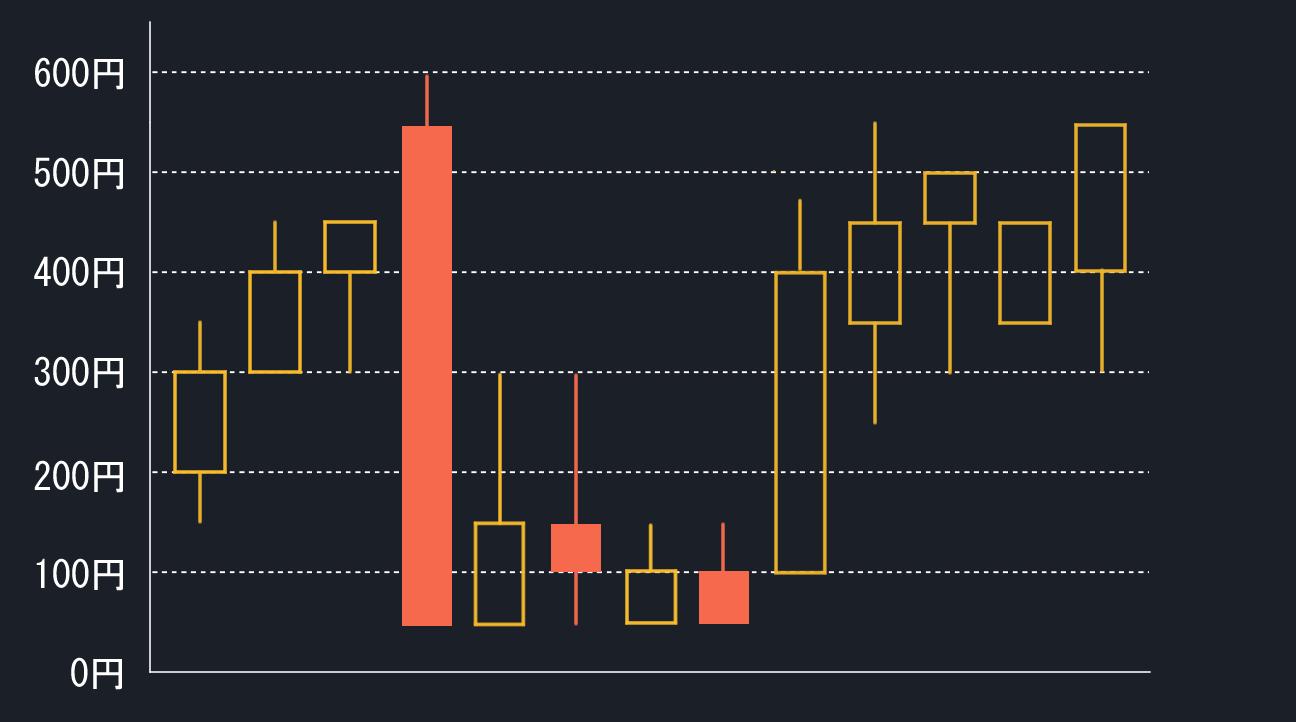 ロウソク足のチャート