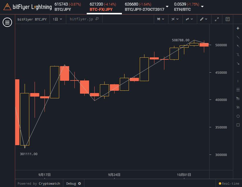 bitFlyer Lightning 実際のジグザグチャート