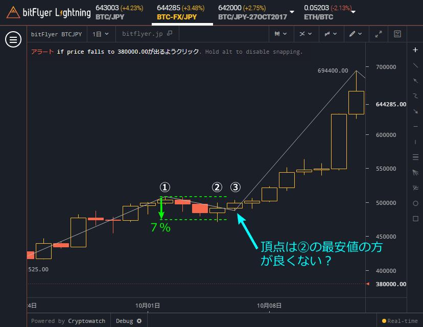 bitFlyer Lightning ジグザグチャート 頂点は1個前のローソク足につけたほうがいい例