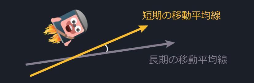 移動平均線のクロスの角度が小さい