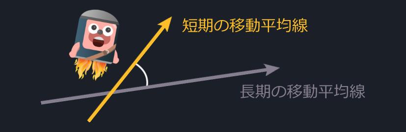 移動平均線のクロスの角度が大きい