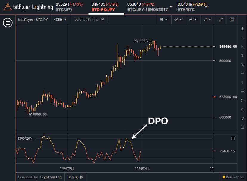 bitFlyer Lightning DPO