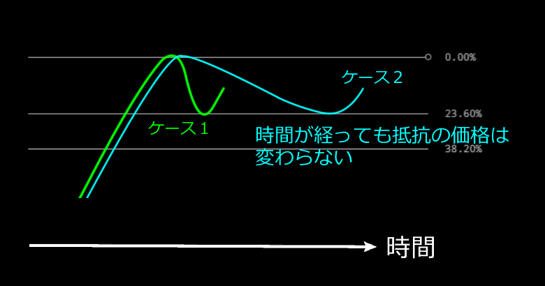 フィボナッチリトレースメントは時間が経過しても抵抗の価格は変わらない