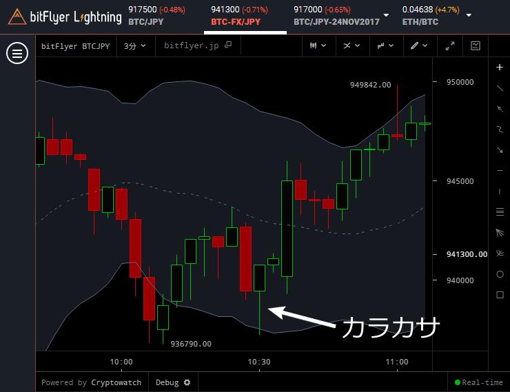 チャートにカラカサが出現し、価格が上昇
