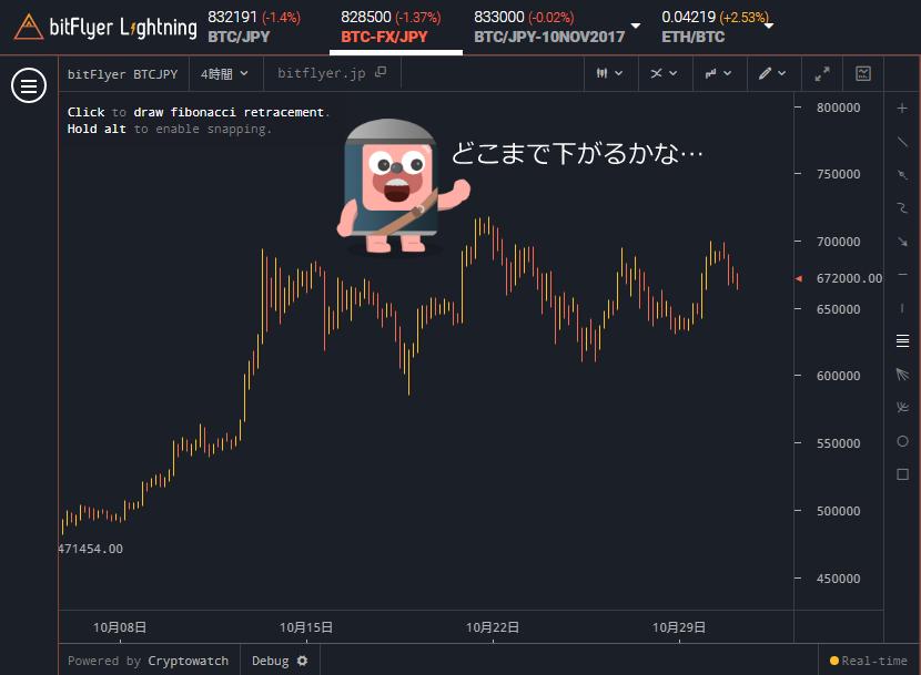 bitFlyer Lightning チャート