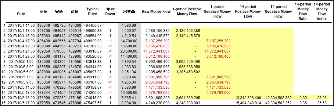 MFIの計算結果