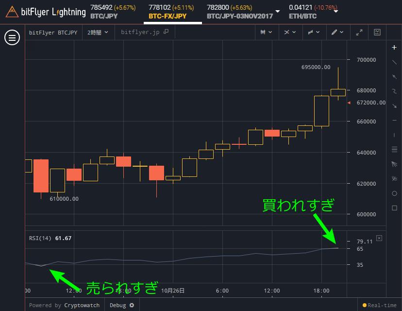 bitFlyer Lightning RSI