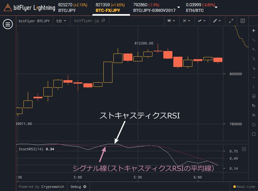bitFlyer Lightning ストキャスティクスRSIを表示