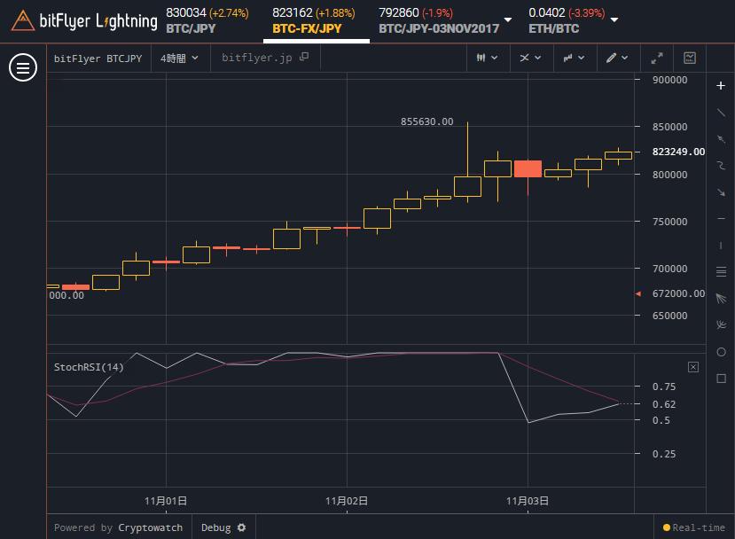 bitFlyer Lightning ストキャスティクスRSIが1.0を維持しながら上昇