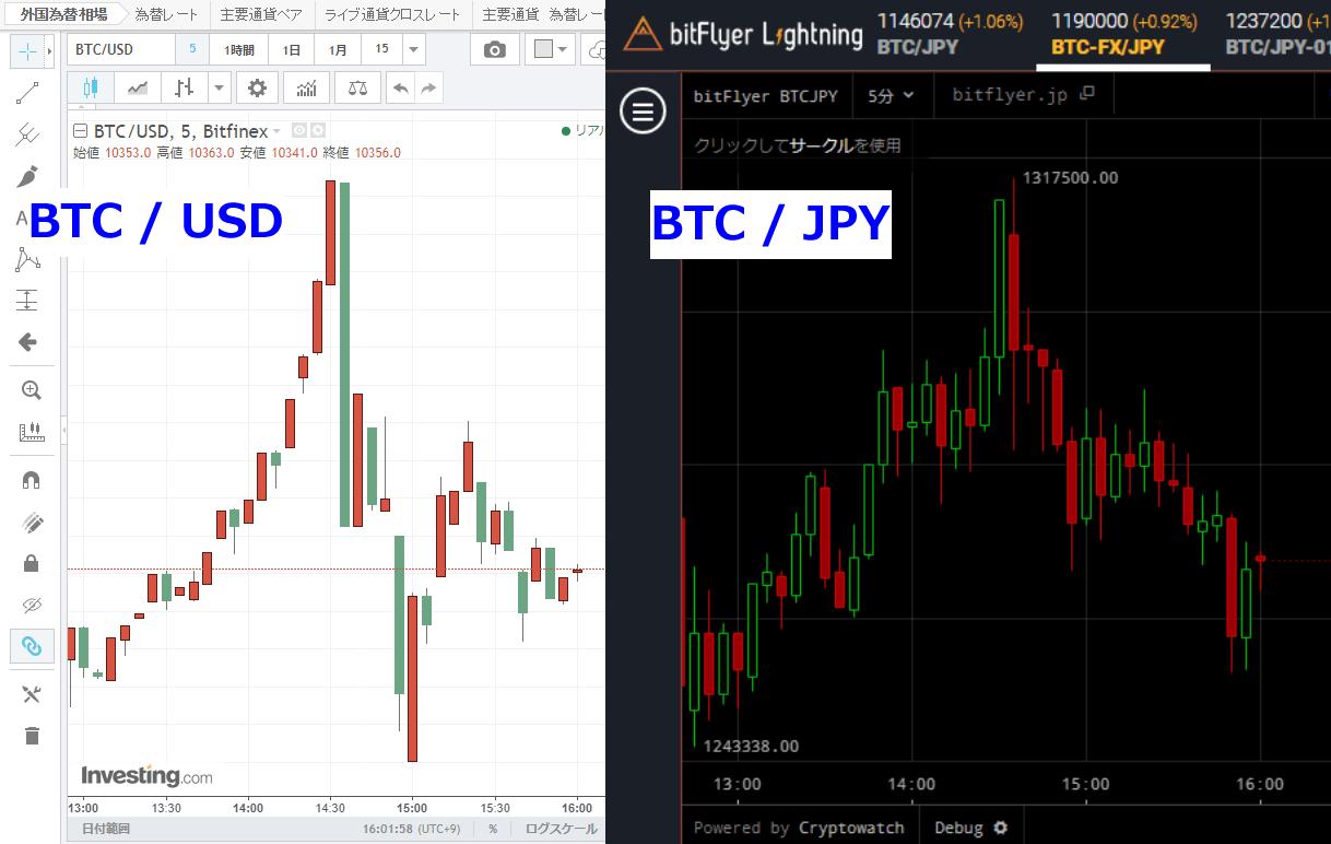 ドル建てと円建てのビットコインのチャートを比較
