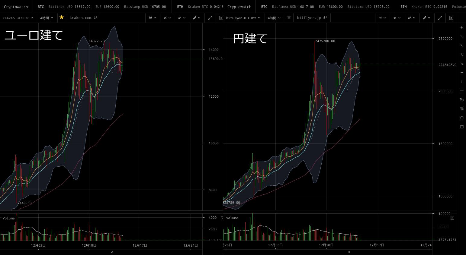 4時間足、ユーロ建てと円建てのチャートの形を比較