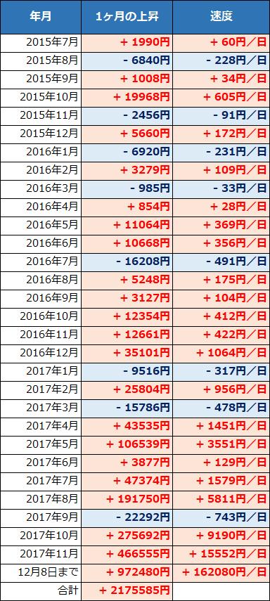 各月における1日あたりの価格増減