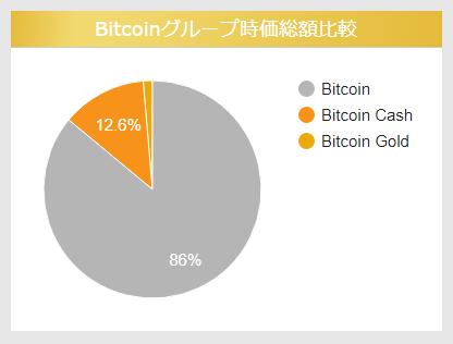 ビットコインとビットコインキャッシュの時価総額くらべ