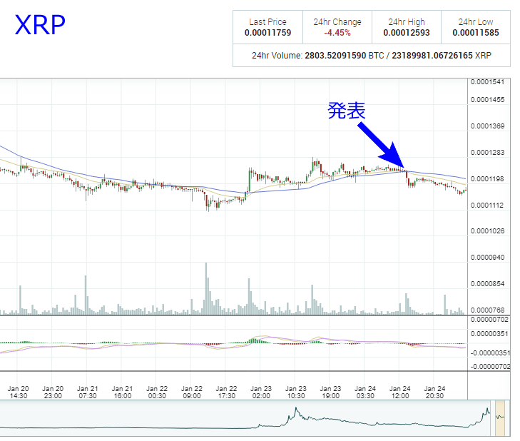 Poloniexチャート XRP