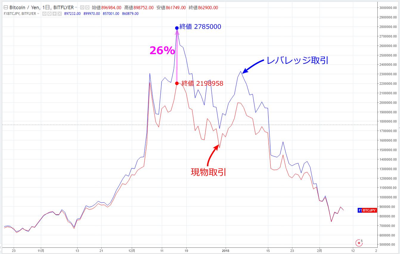 レバレッジ取引と現物取引のチャートを比較