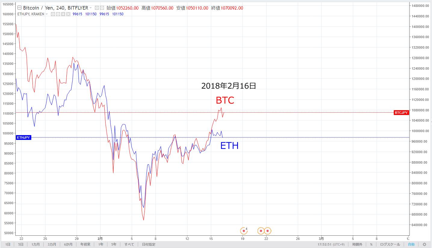 BTC ETH チャート 20180216