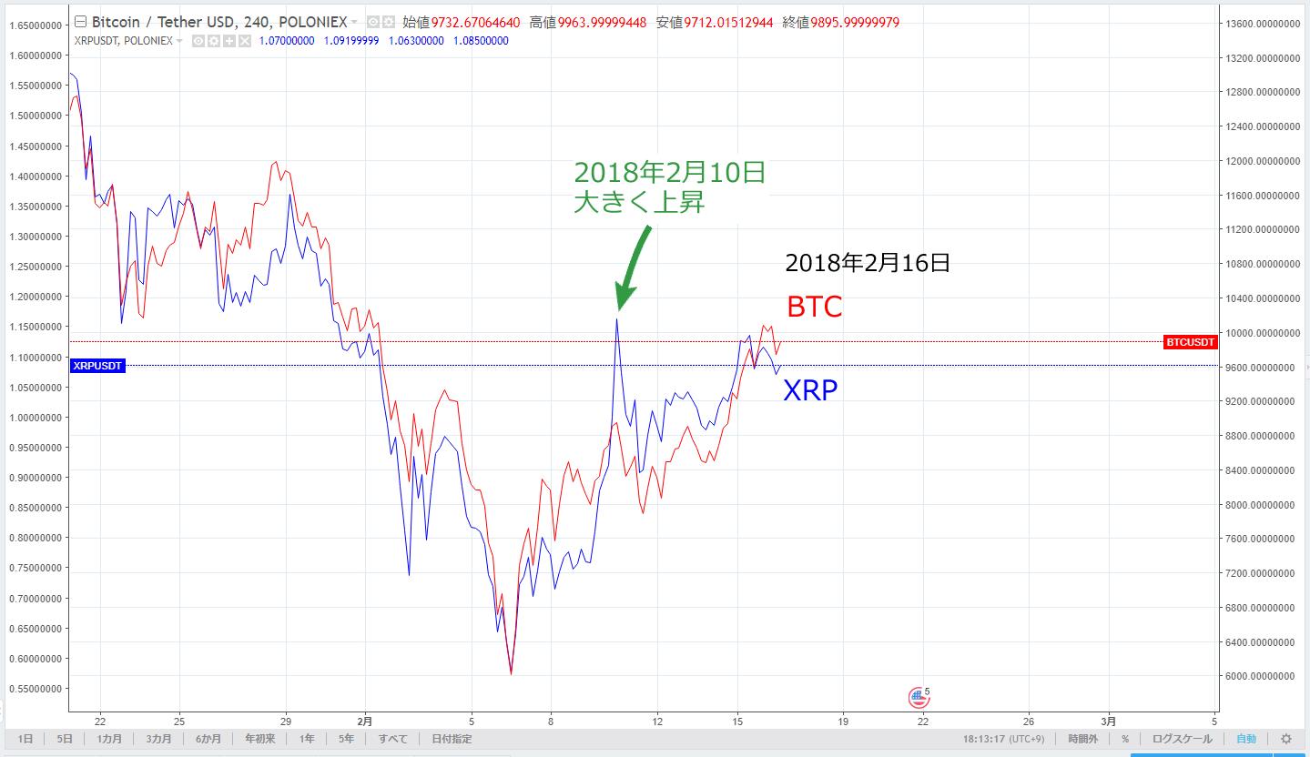 BTC XRP チャート 20180216