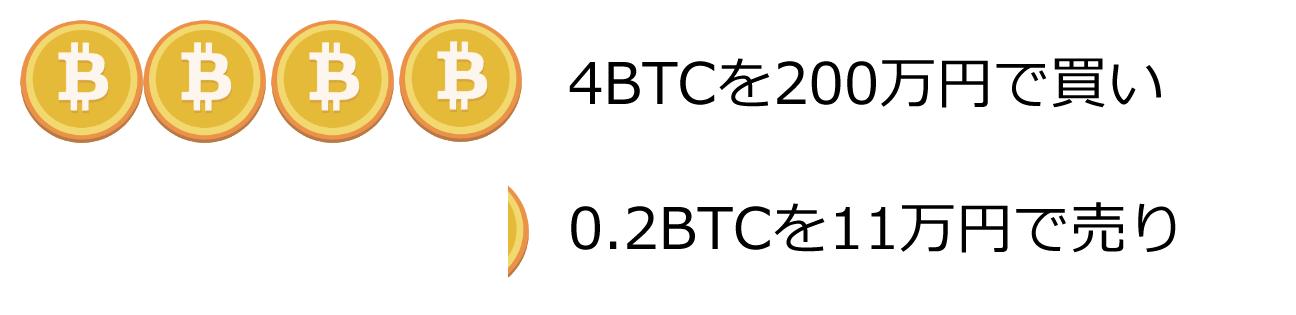 仮想通貨の売買
