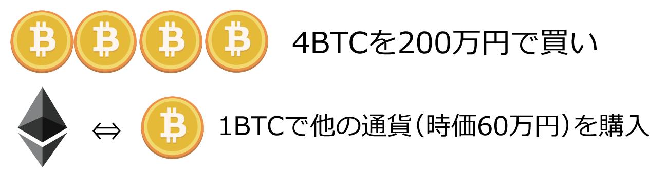 ビットコインを他の仮想通貨を交換する