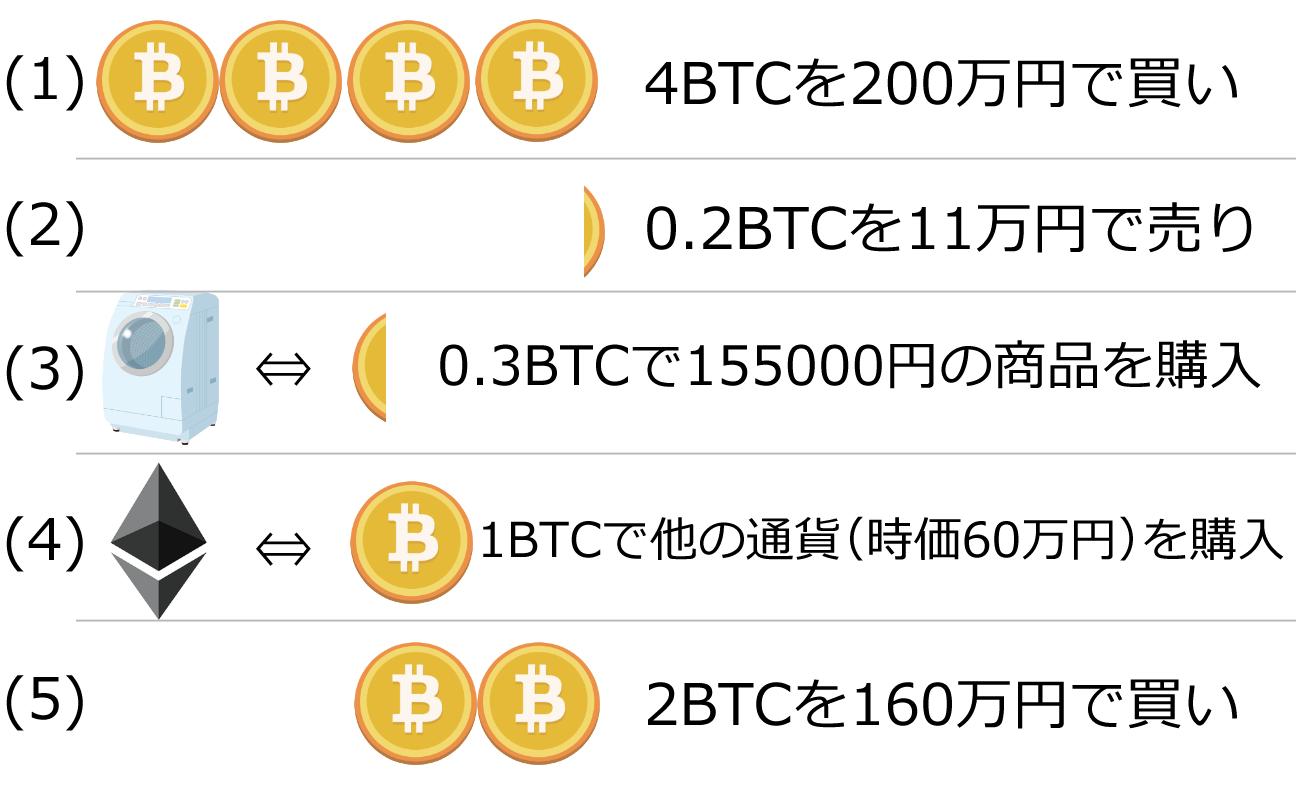 仮想通貨を複数回に分けて購入