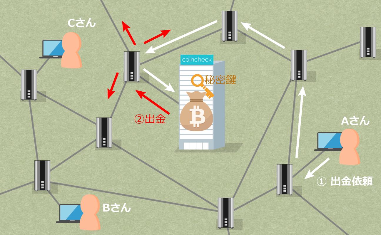 取引所から仮想通貨を出金