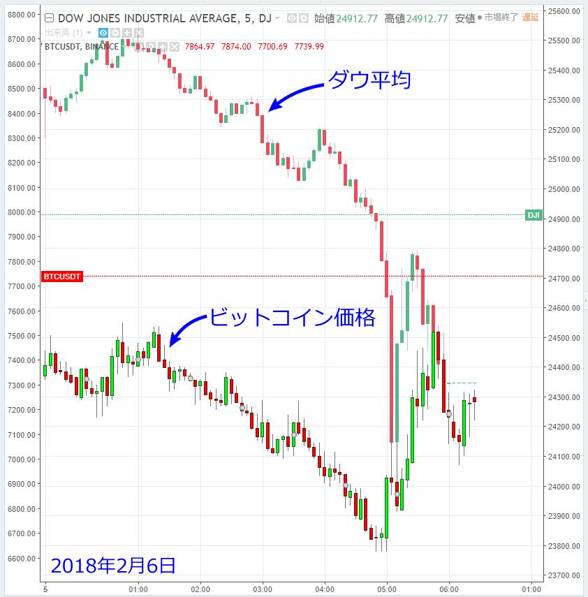 2018年2月6日ダウとビットコインのチャートを比較