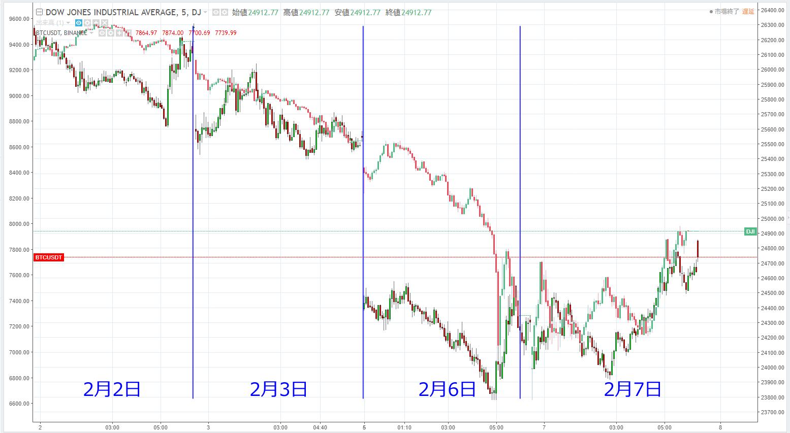 2018年2月2日~2月7日のダウとビットコインのチャートを比較