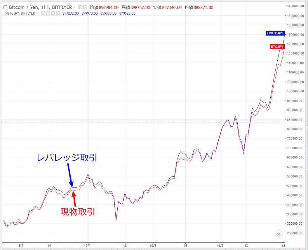 レバレッジ取引と現物取引の比較チャート