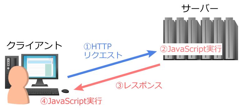 サーバーでJavascript