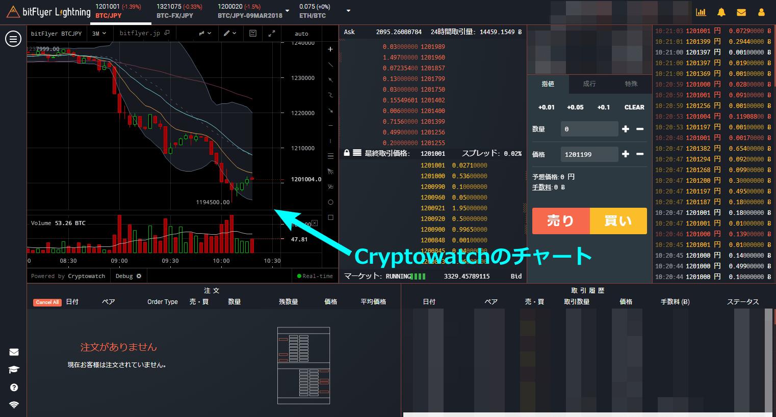Cryptowatchのチャート