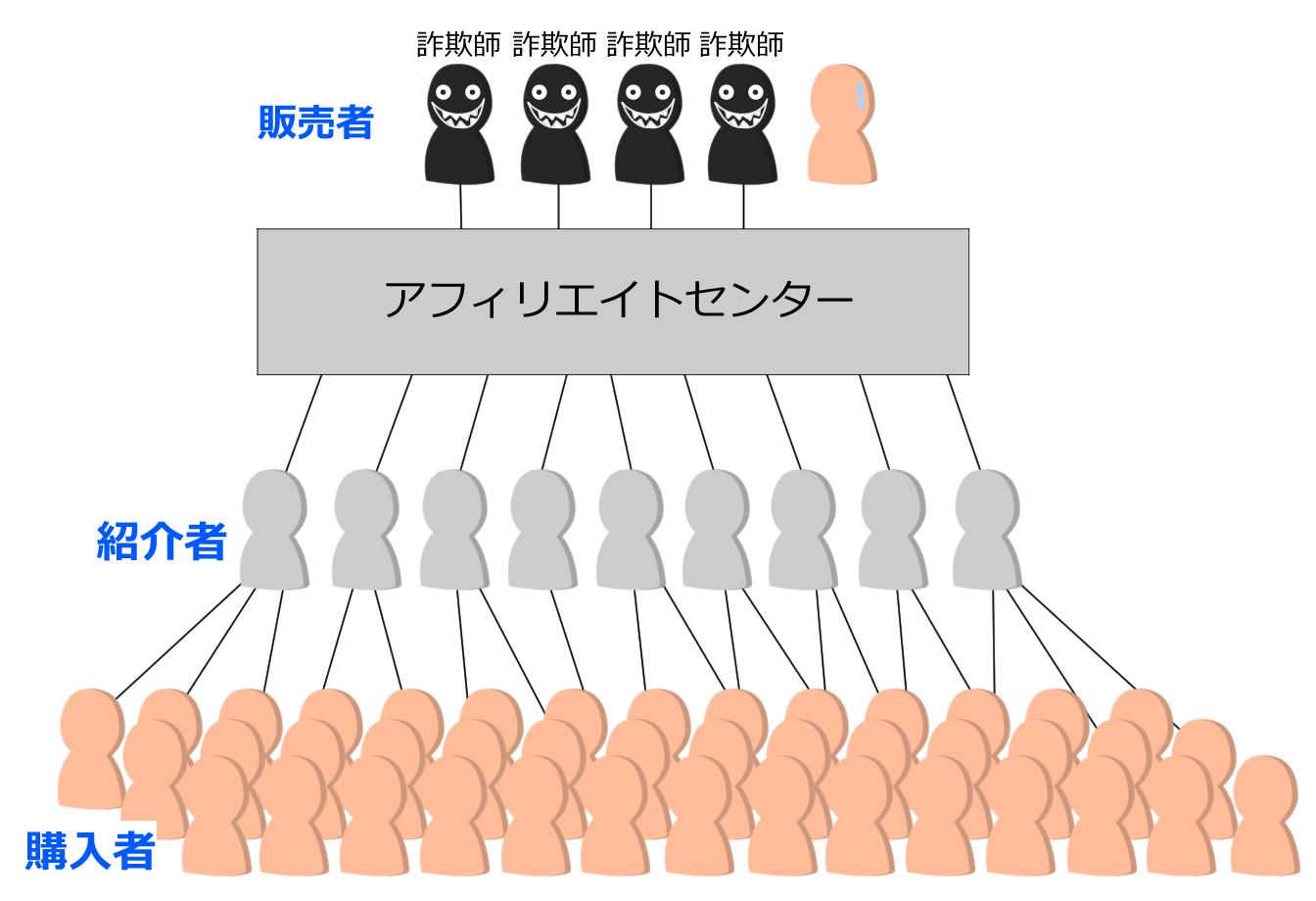 情報商材の販売の構図
