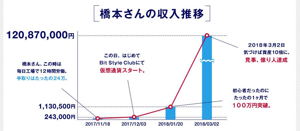 橋下氏の収入推移