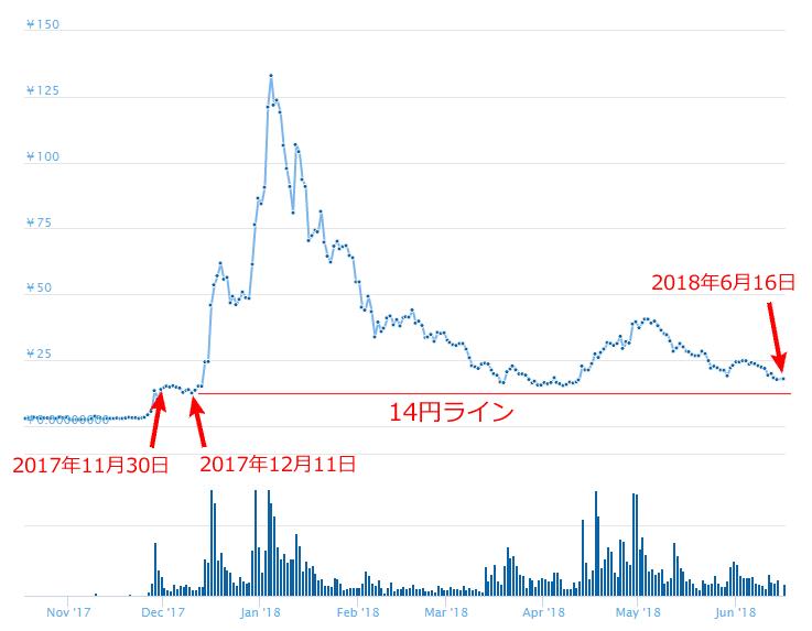 ADA 円チャート 20180616