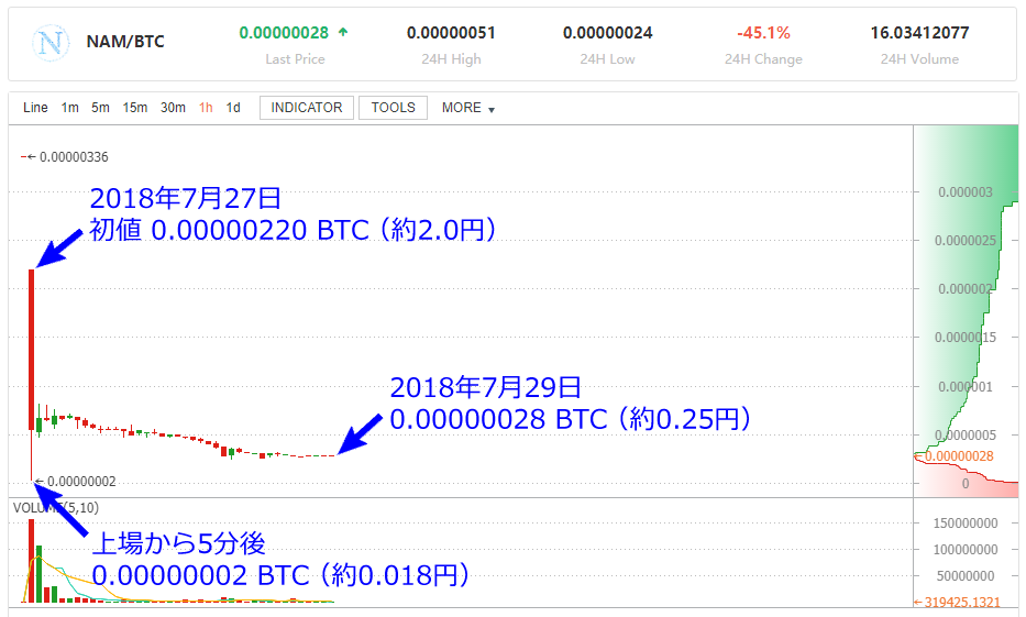 Bit-Z NAM/BTC チャート