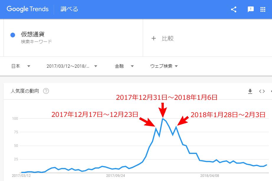 Googleトレンド 仮想通貨