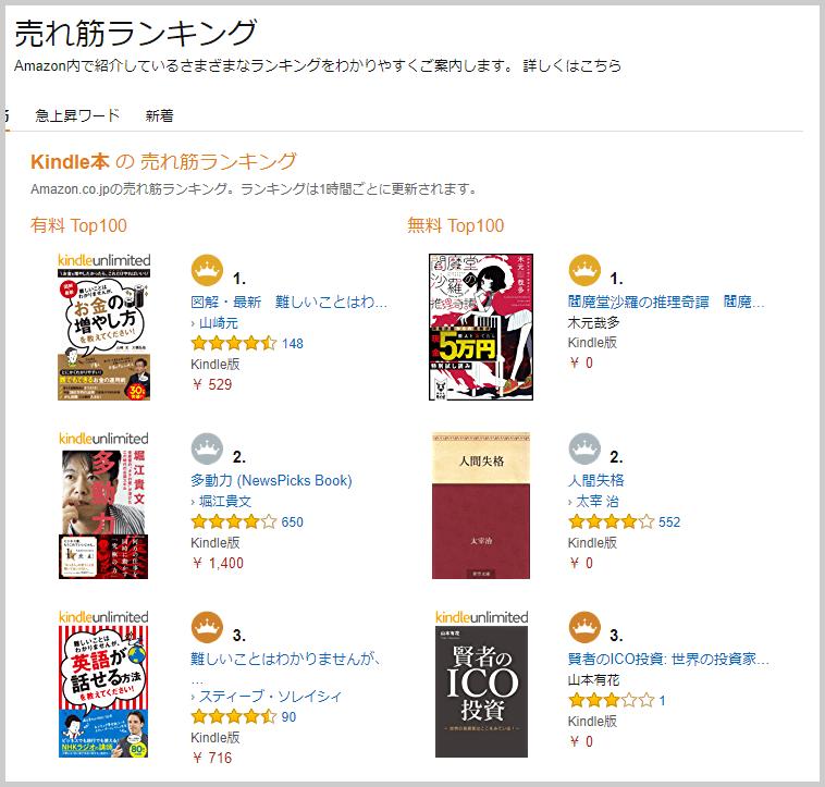 Amazon「賢者のICO投資」