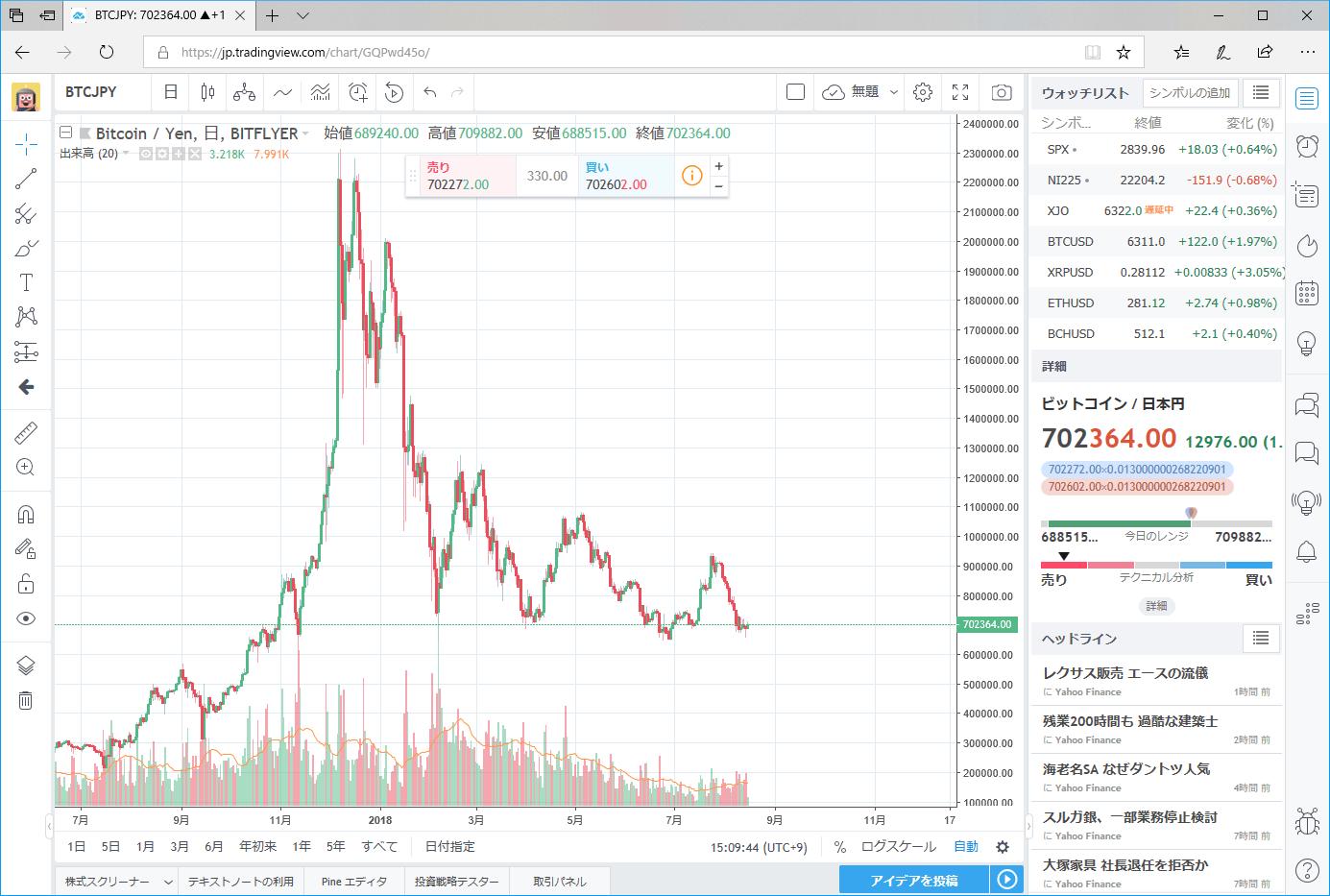 TradingView ビットコインチャート