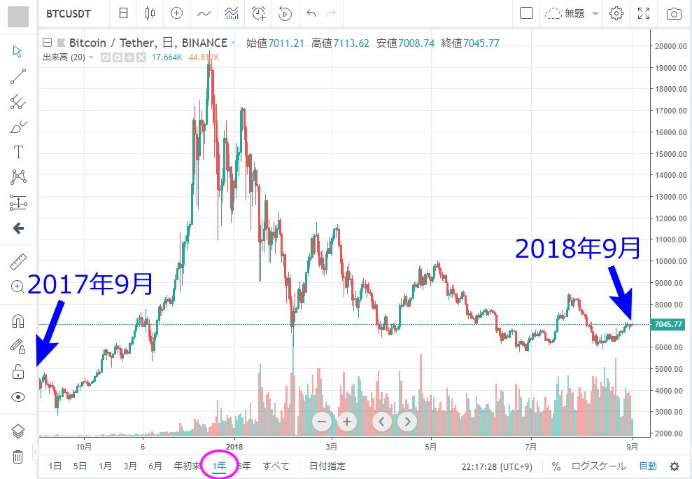 TradingView 1年ぶんのチャートを表示