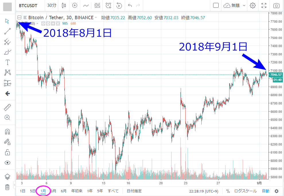 TradingView 1ヶ月ぶんのチャートを表示