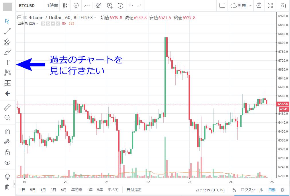 TradingView Scroll