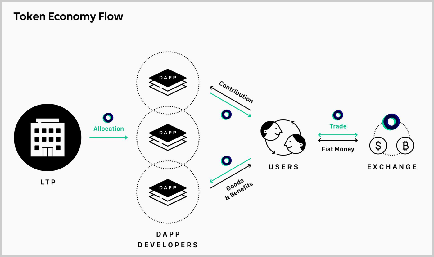 Token Economy Flow
