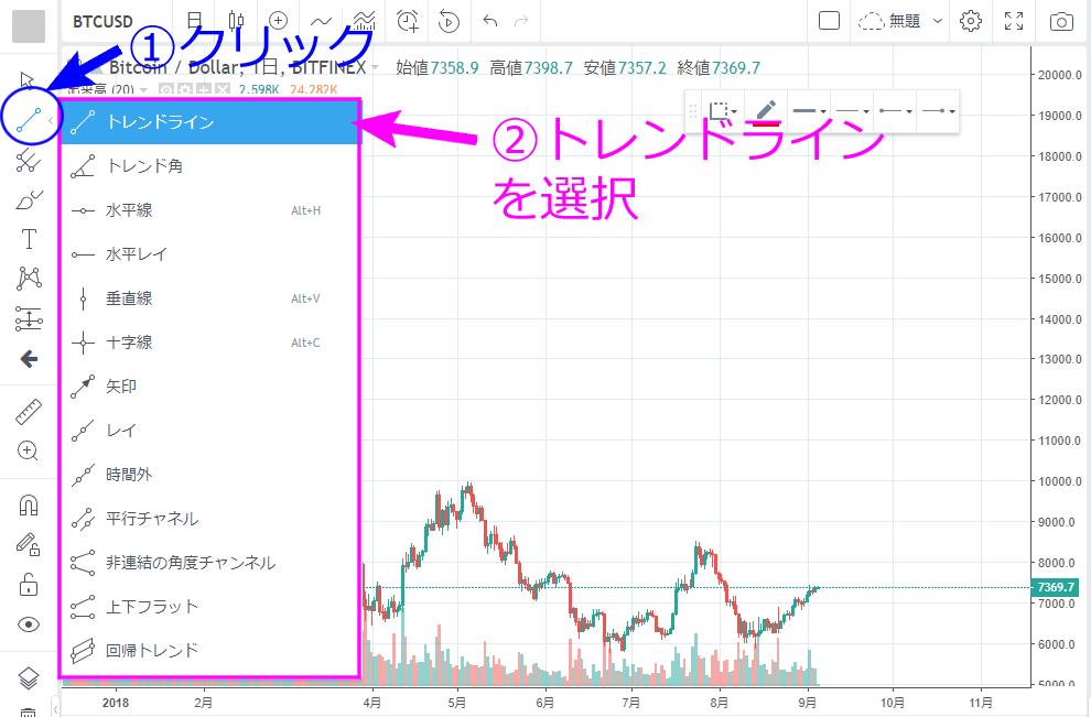 TradingView トレンドライン